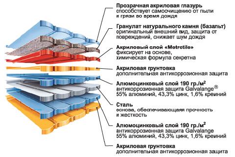 http://www.azbi.ua/services/fasad/metallo_cherepitsa_sposupkoj/metrobond/Untitled1.jpg